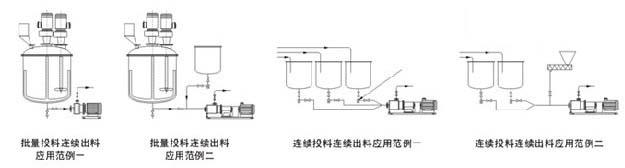 高剪切乳化机组连续处理范例图