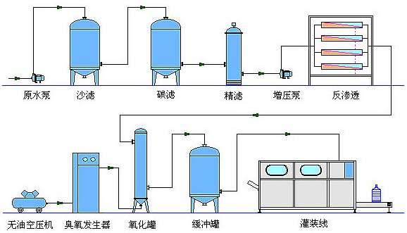 纯净水处理设备工艺流程图