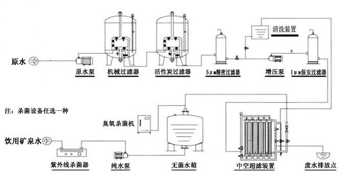 矿泉水工艺流程图